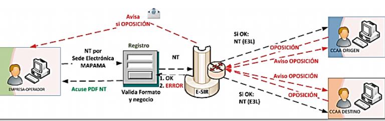 Procedimiento De La Plataforma Electrónica De Gestión De Residuos E Sir